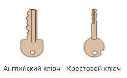 Английский и крестовой ключ
